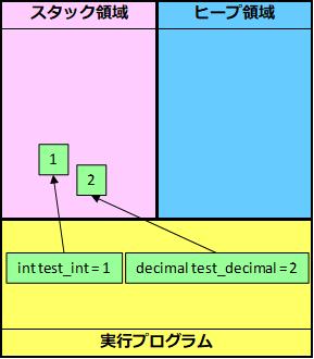 値型イメージ