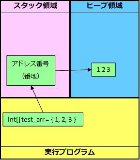 参照型イメージ